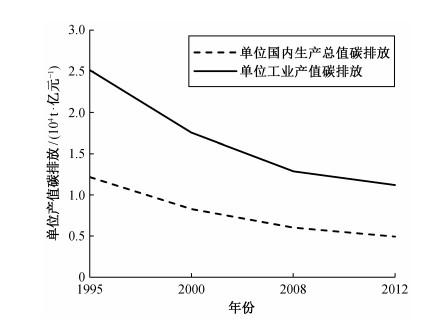单位gdp碳排放的单位_人均gdp单位图